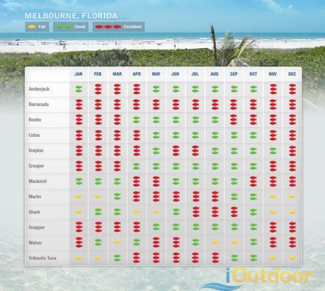 Melbourne Florida Fishing Calendar