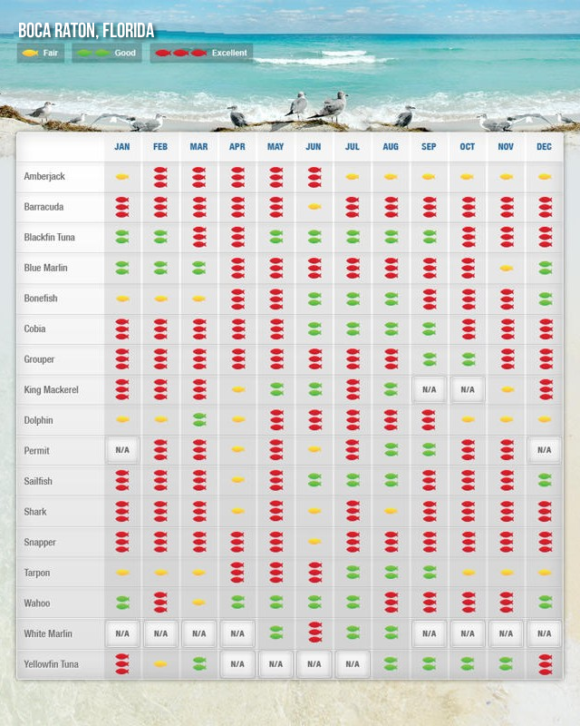 Boca RatonFishing Calendar