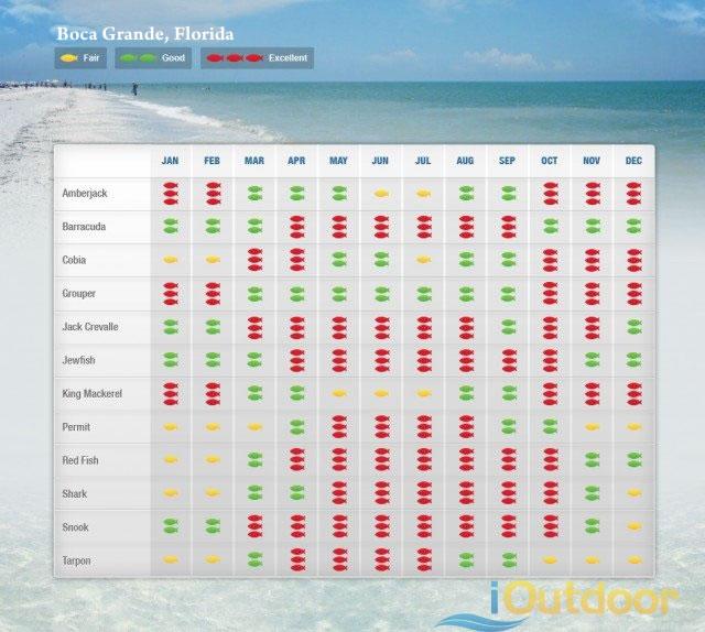 Boca Grande Fishing Calendar